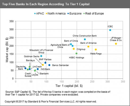 S&P: unione bancaria incompleta e insostenibile per ora