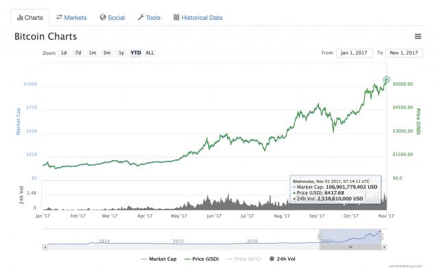 Prezzi Bitcoin balzati a un nuovo record