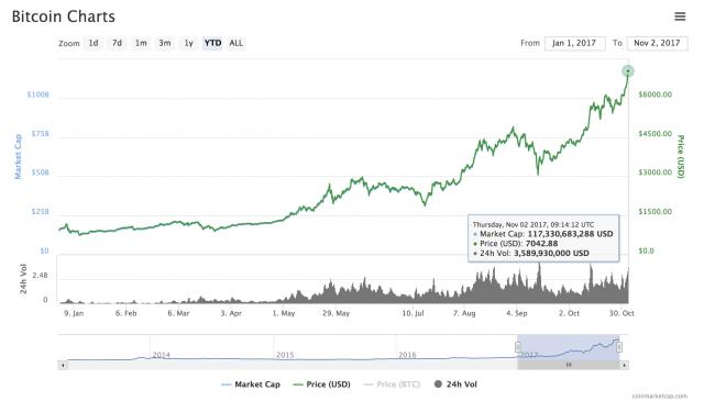 Bitcoin sopra i 7.040 dollari