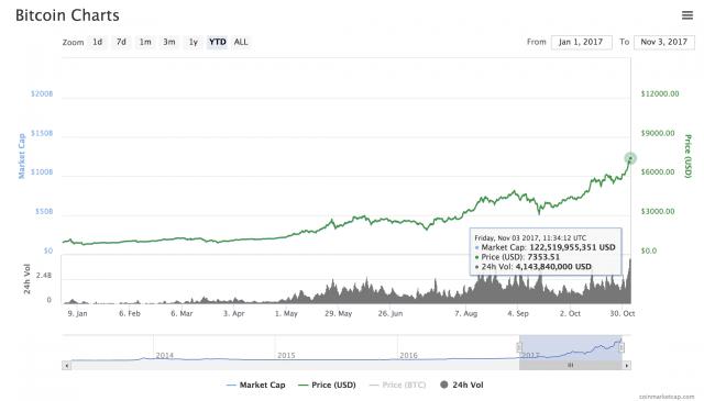 Bitcoin sfiora i 7.400 dollari