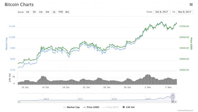 Andamento altalenante ma in costante progresso per i prezzi dei Bitcoin nell'ultimo mese