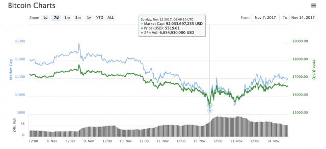 Bitcoin: sono giornate agitate sui mercati
