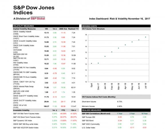 Selloff su junk bond e cali azionario contribuiscono al balzo della volatilità