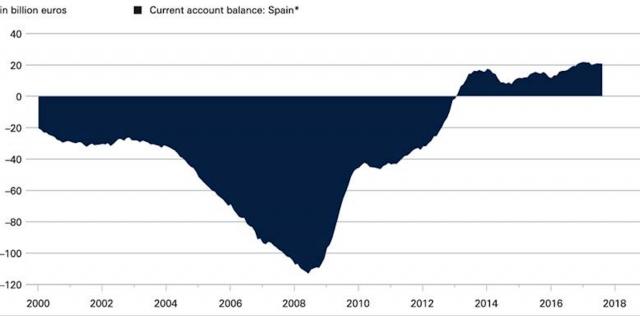 I mercati fanno bene a non temere più rischio di instabilità in Eurozona?