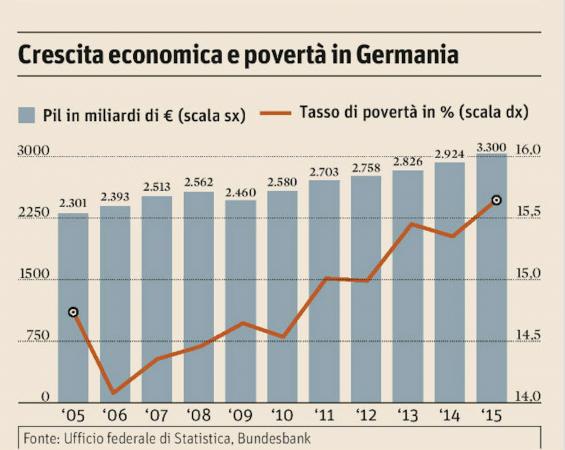 Germania economia