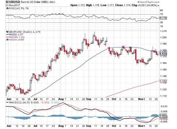 Il cambio euro dollaro negli ultimi temi