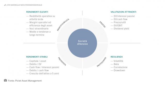 Il modello di Pictet AM per individuare società difensive che offrono rendimenti attraenti alla lunga
