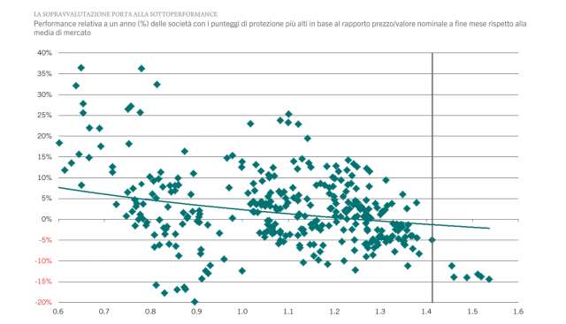 La linea verticale in grigio rappresenta il recente picco del rapporto prezzo/valore nominale (vedere grafico precedente). Fonte: Pictet Asset Management, Thomson Reuters Datastream, Worldscope. Dati 31.12.1987 - 29.09.2017