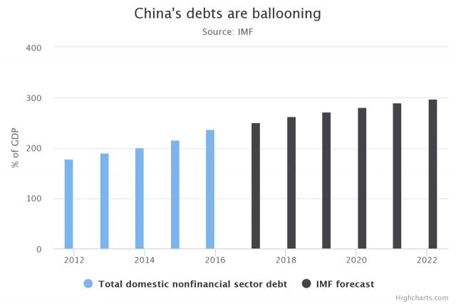 Cina, i debiti si stanno gonfiando in maniera esponenziale