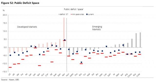 I deficit di bilancio pubblico statali sono stati ridotti solo in parte dopo la crisi