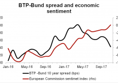 Italia nel mirino: rendimenti Btp al record di tre anni