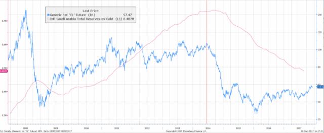 la relazione tra il prezzo del petrolio e l'ammontare delle riserve. La crisi, pur prevenuta dalla montagna di liquidità su cui siede il gigante del golfo, ha aperto una breccia allarmante nel cordone di sicurezza.