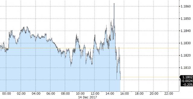 Euro sceso a 1,180