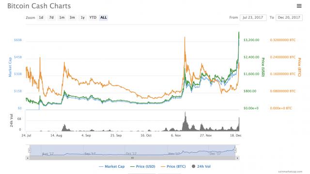 Bitcoin cash: volumi alle stelle tra novembre e dicembre