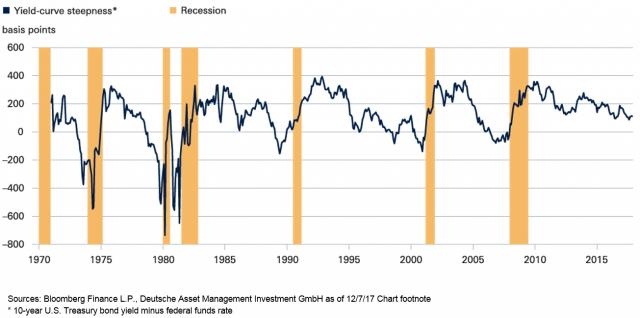 La curva rendimenti dei Bond Usa rispetto ai Fed Funds