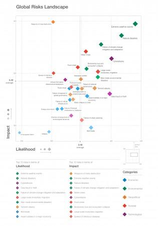Rischi globali nel 2018, secondo il report del World Economic Forum