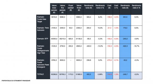 MiFid II: cosa cambia per i risparmiatori?