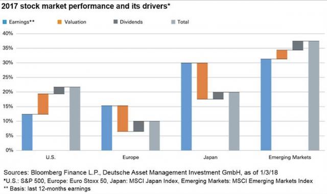 Deutsche AM: i fattori dietro al rally dei mercati nel 2017