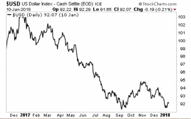 Dollaro in calo da 12 mesi