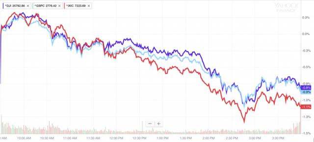 Dow Jones sopra 26 mila, poi Wall Street inverte rotta