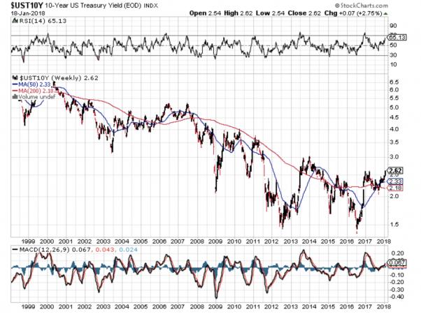 La fase rialzista ventennale dei Bond USa