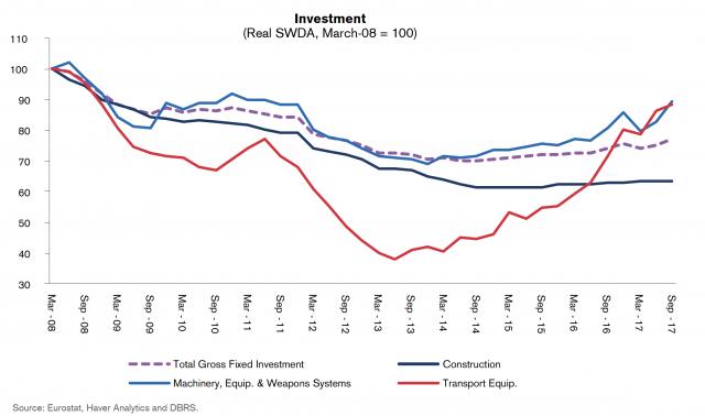 Investimenti cruciali per dare una spinta ulteriore e decisiva al PIL