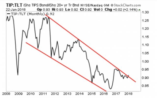 Treasuries: i mercati si aspettano un'accelerazione dell'inflazione