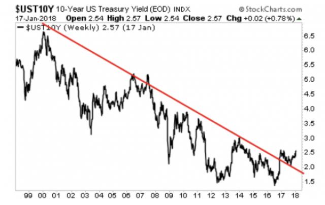 Treasuries Usa: si interrompe fase ribassista dei tassi