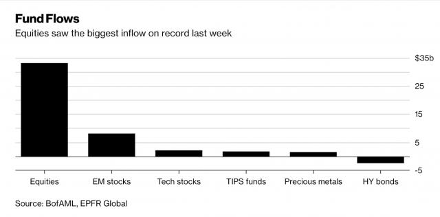 I fondi tech, dei mercati emergenti e TIPS hanno attirato una domanda record l'ultima settimana: un ripiegamento tattico dell'S&P 500 è probabile nel primo trimestre, secondo Bank of America
