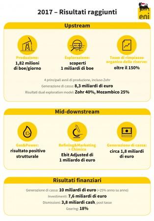 Eni, generazione di cassa pari a 8,3 miliardi di euro nel 2017