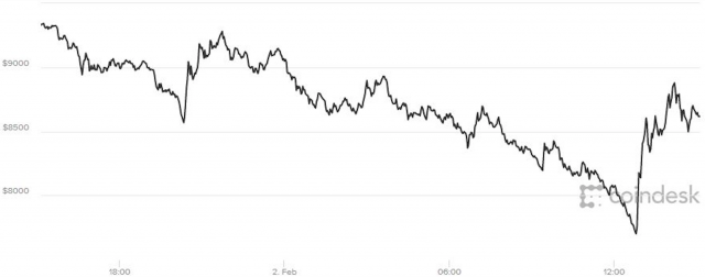Mercato del Bitcoin e delle criptovalute: in totale in 24 ore bruciati 100 miliardi di dollari