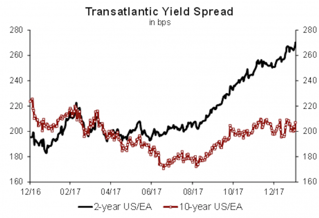 L'andamento di Spread e Bond (Generali Investments)