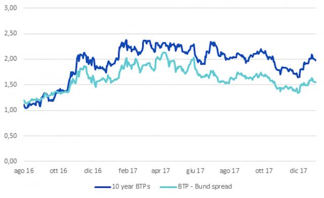 Andamento di BTP e Spread con i Bund in vista delle elezioni politiche italiane del 4 marzo