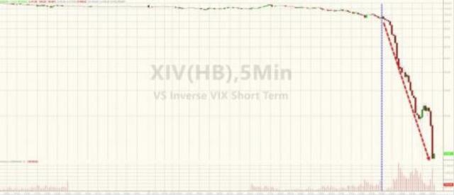 Balzo della Volatilità e collasso degli strumenti per speculare contro