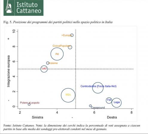 """M5S anti establishment ma paradossalmente è il partito più di """"centro"""" di tutti secondo l'analisi dell' Istituto Cattaneo"""