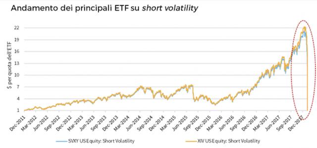 Volatilità: al 31 gennaio 2018 gli ETF short VIX gestivano 4 miliardi di dollari.