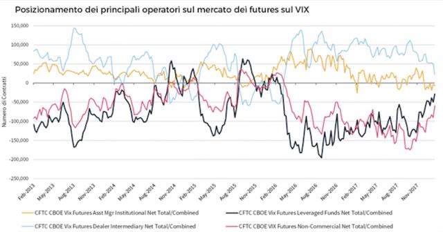 Investitori hanno sottovalutato la sensibilità della propria posizione alla velocità con cui si muoveva il VIX