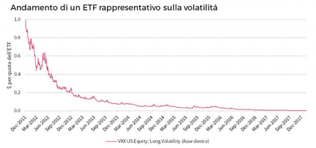 Dal 2011 l'indice della volatilità è salito 729 giorni e sceso 800 e, facendo una media pesata dei movimenti giornalieri, è salito di 0,004 punti al giorno