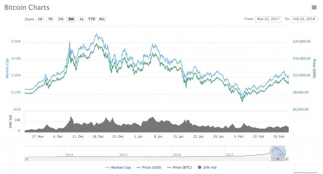 Si interrompe il rimbalzo del Bitcoin, che ha vissuto le due peggiori giornate delle ultime settimane