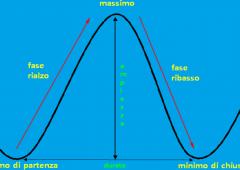 Analisi tecnica: i nostri indicatori di multicharts