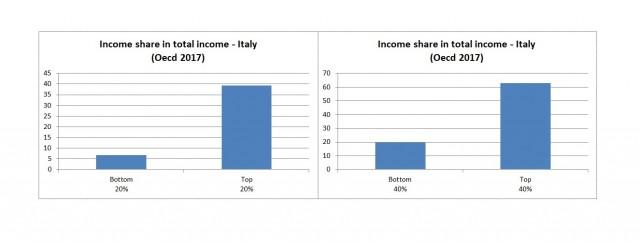 income share italy - Copia