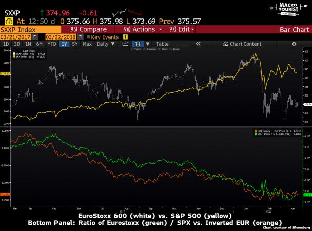 Non si può negate che la corsa dell'euro ha contribuito alla sotto performance delle Borse europee rispetto alla concorrenza