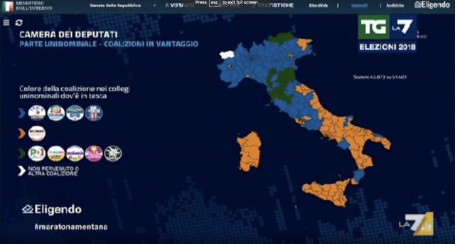 M5S vola al Sud (sfiora 50% in Campania),Lega doppia Fi al Nord