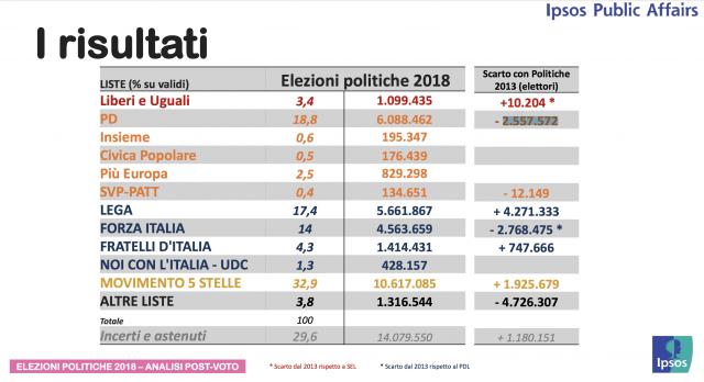 Elezioni: i voti guadagnati e quelli persi dai singoli partiti
