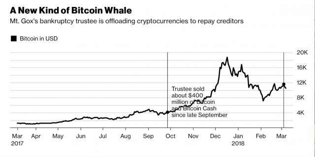 Bitcoin paga vendite Balena di Tokyo