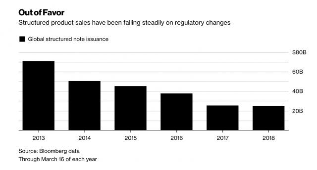 Complice le nuove norme in materia di regolamentazione finanziaria, tra cui la MiFid II, l'offerta e l'appeal di prodotti strutturati sono in calo costante negli ultimi tempi