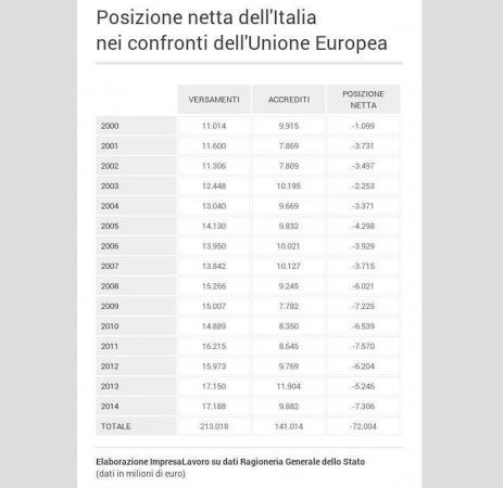 Per far quadrare i conti FMI propone eliminazione della quattordicesima e taglio della tredicesima per la pensioni: questo nonostante l'Italia sia finanziatore netto.