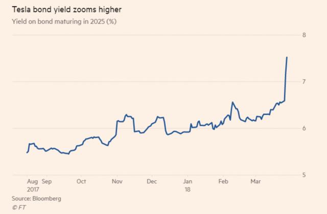 I rendimenti dei bond 2025 sono saliti sopra il 7,5% dopo il downgrade di Moody's