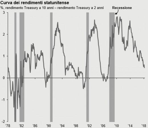 La curva dei rendimenti Usa e le recessioni economiche
