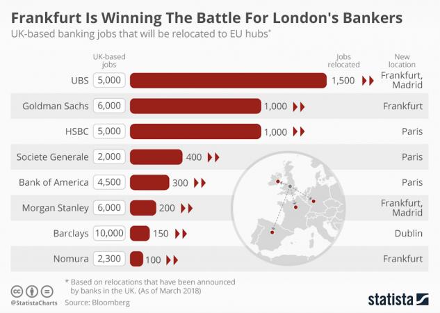 Brexit, Francoforte vince la battaglia dei banchieri londinesi